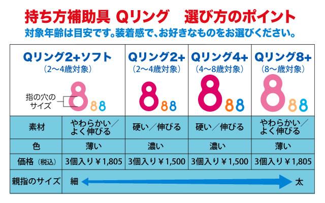 Qリング年齢対応表